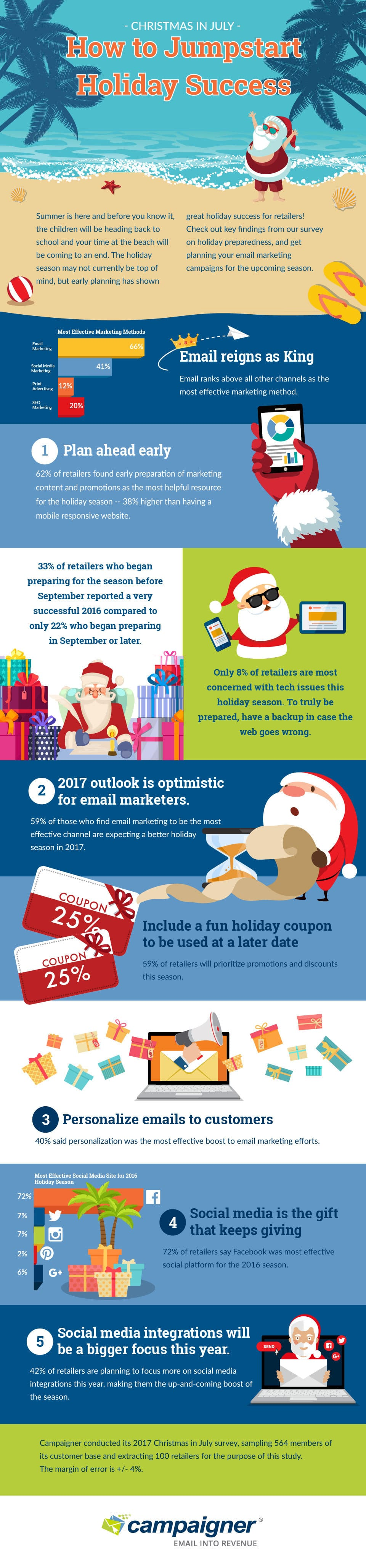 Retailers' most effective tactics in preparing for the holiday season