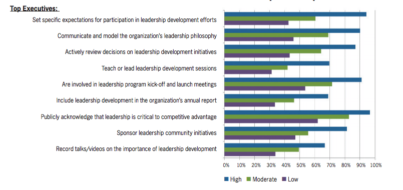 How organizations are preparing a new generation of leaders