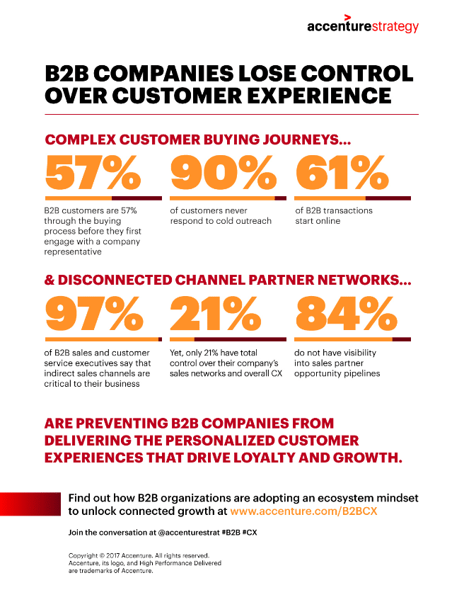 Why B2B companies have lost control of the customer experience