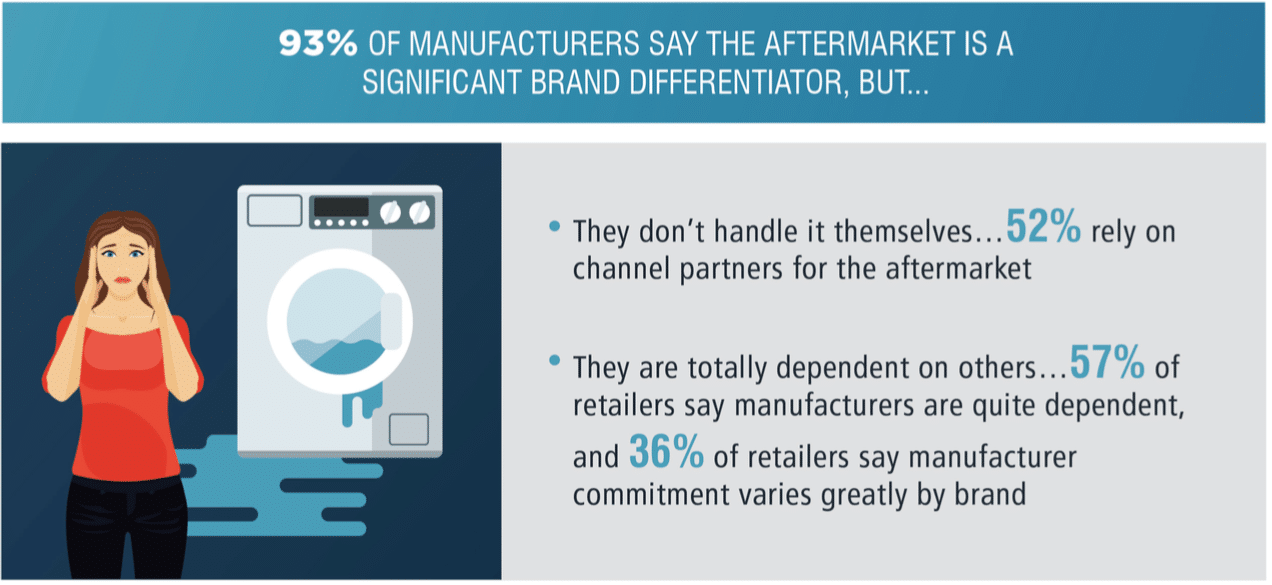 CMO Council report: Is post-purchase an afterthought for brands?