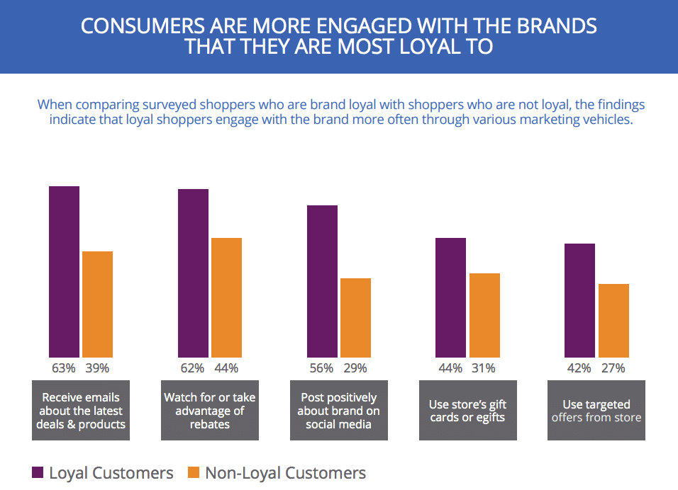 What makes customers loyal? Examining how loyalty impacts engagement
