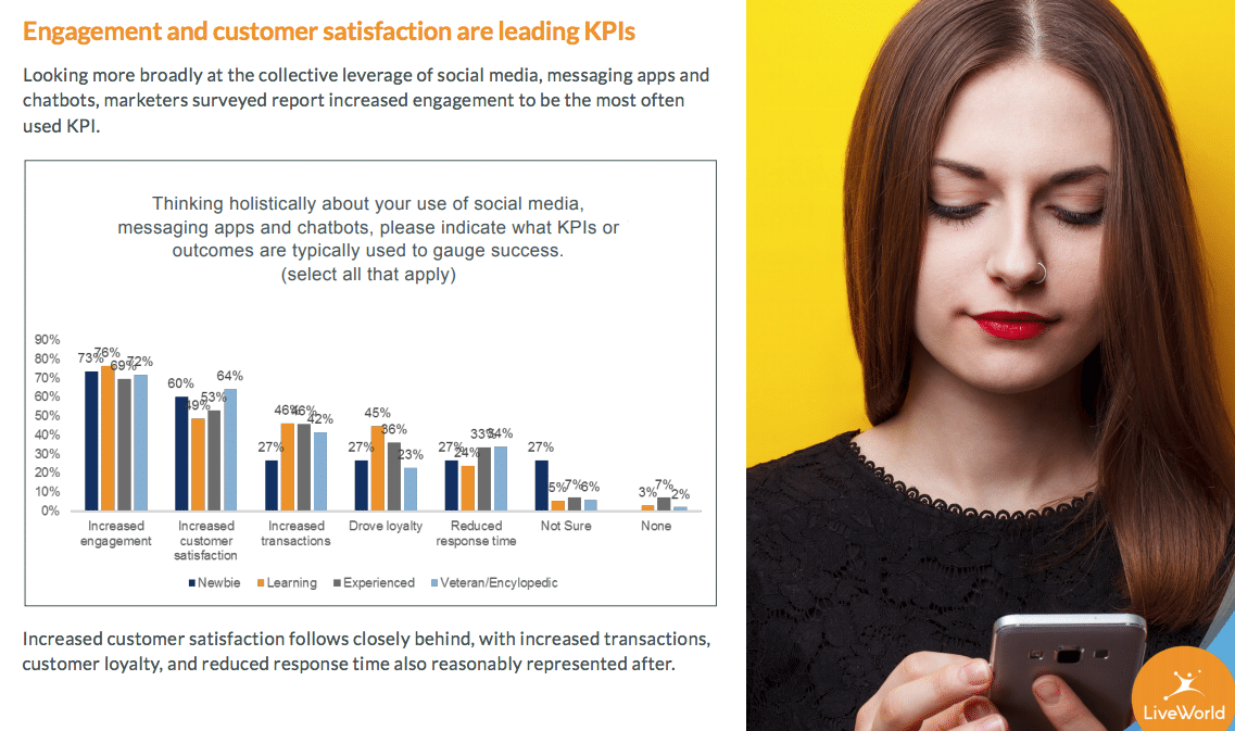 How messaging apps build lasting customer relationships
