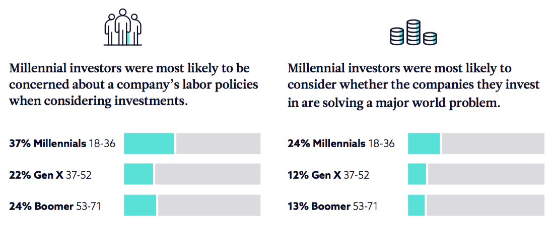 Millennials CSR revelation—investing and values go hand in hand