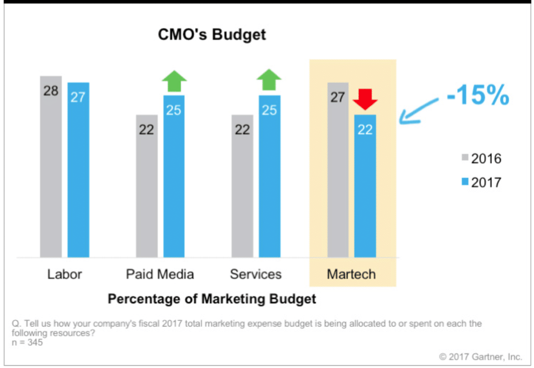 CMO in focus: Growth in marketing budgets stalled in 2017