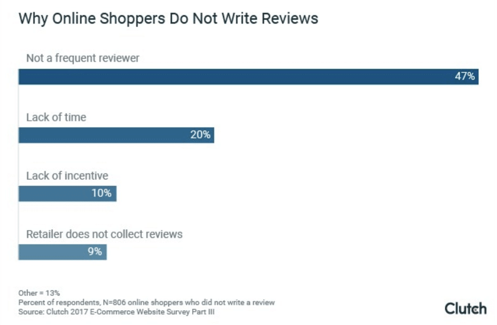 eShoppers rely on consumer reviews, yet few write them—why?