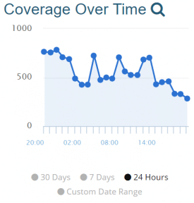monitoring coverage over time