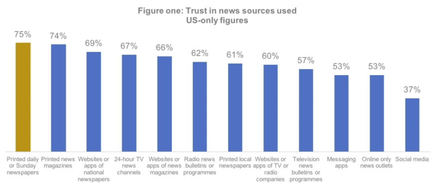 chart: trust in news sources