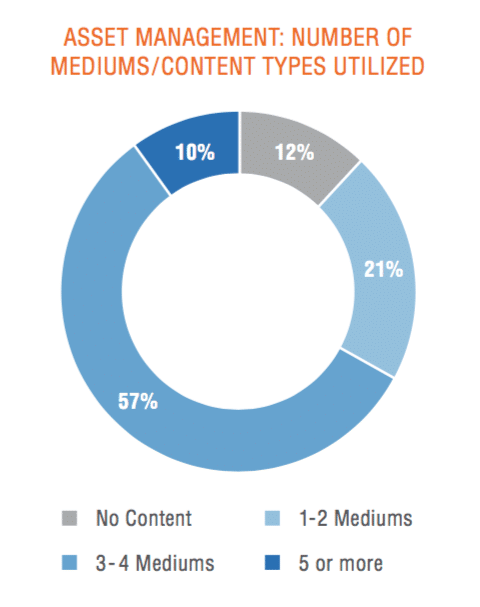 New BackBay study finds content marketing gaining traction in finance