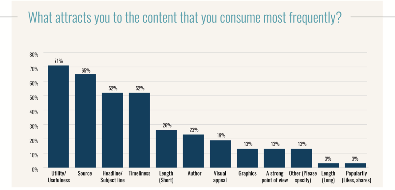 C-suite content consumption trends—here's what they're looking for