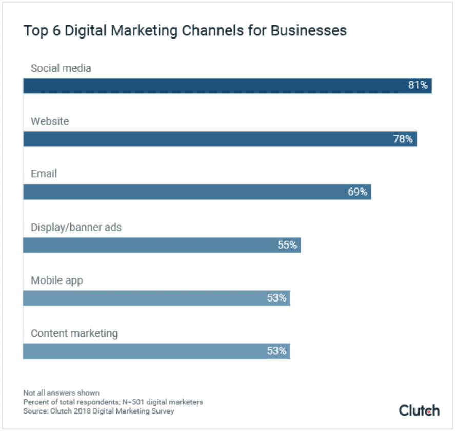 Most businesses say their digital marketing is working—is it true?