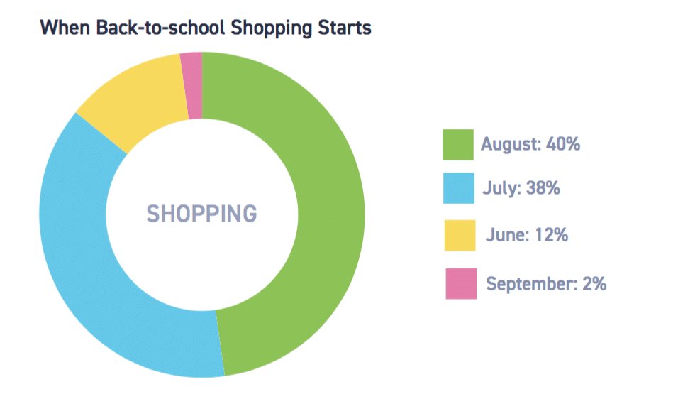 Back-to-school in review—shoppers still prefer to purchase in-store