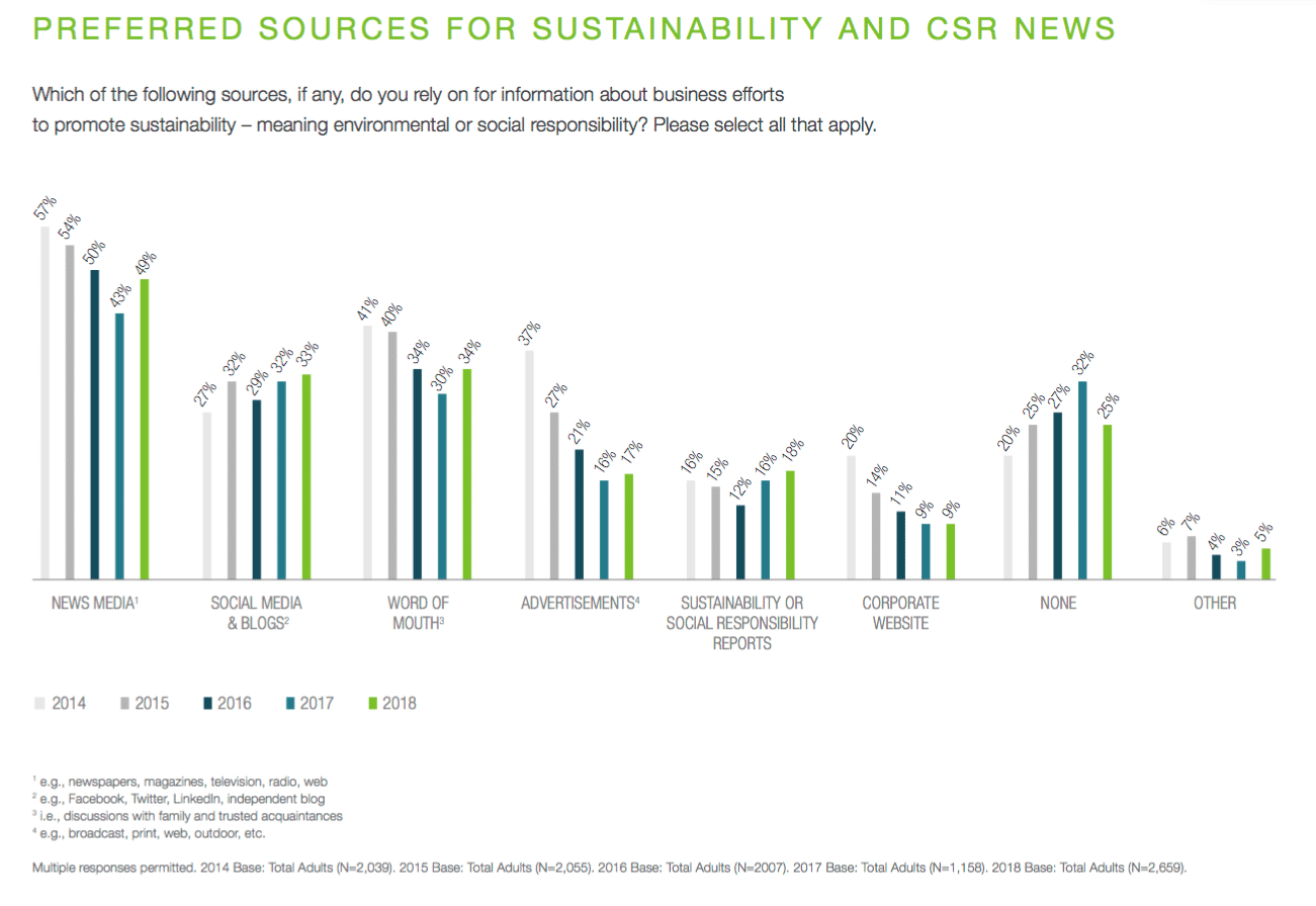 Americans turn to media for facts about corporate social and environmental responsibility