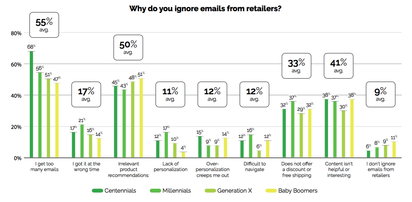 'Inbox overload' is causing over half of consumers to ignore retailer emails