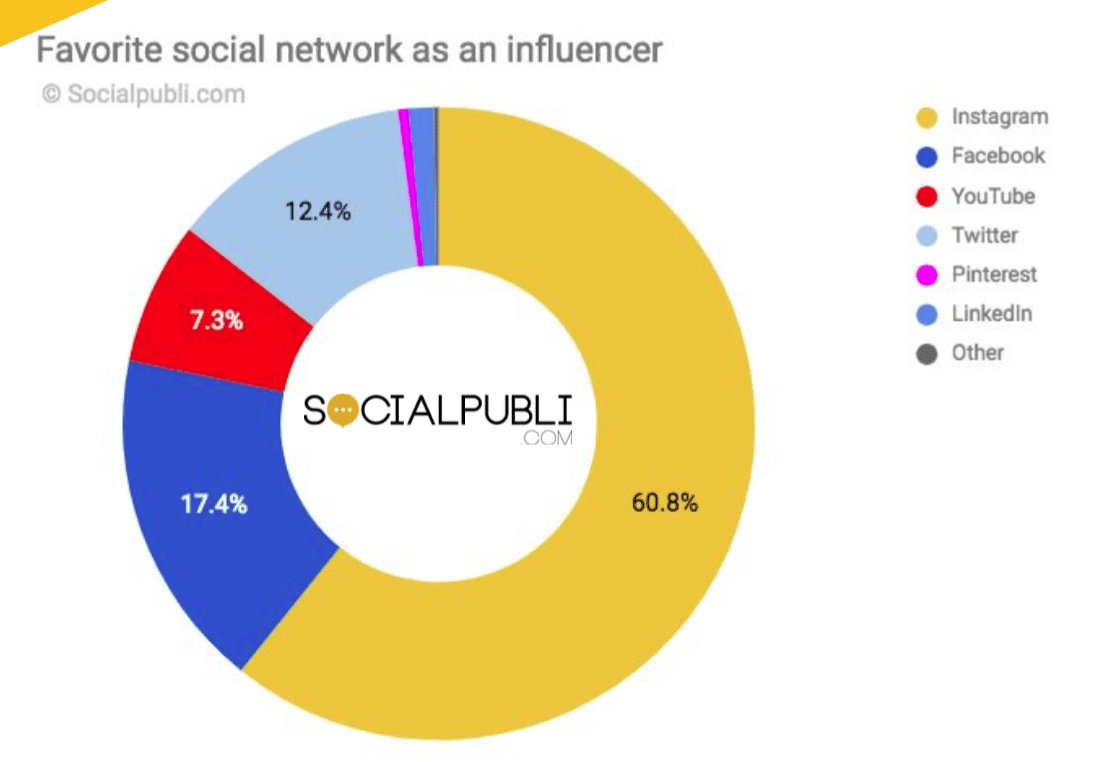 How micro-influencers generate 7x more engagement than those with larger followings