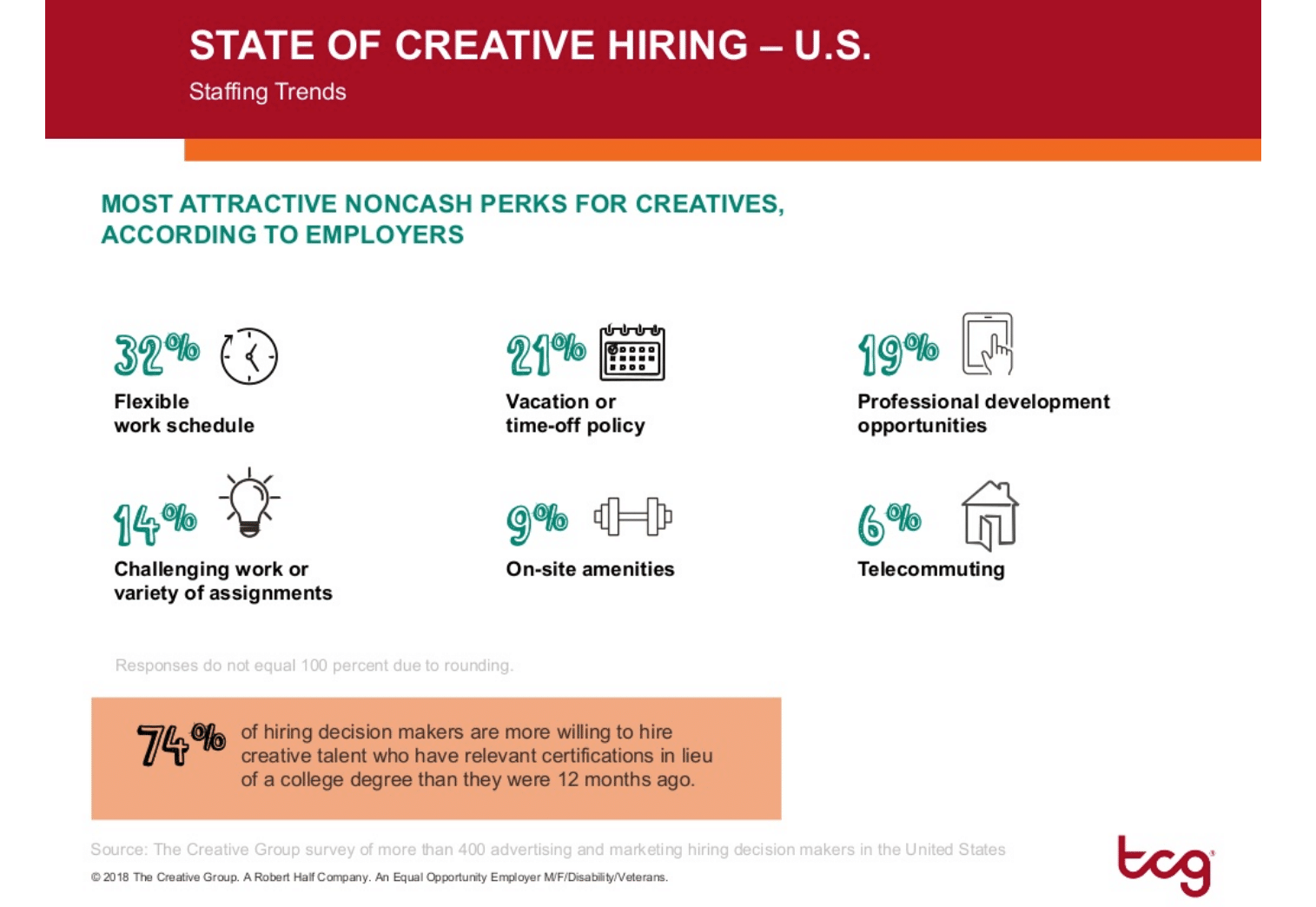 6 In 10 companies plan to expand creative teams in first half of 2019