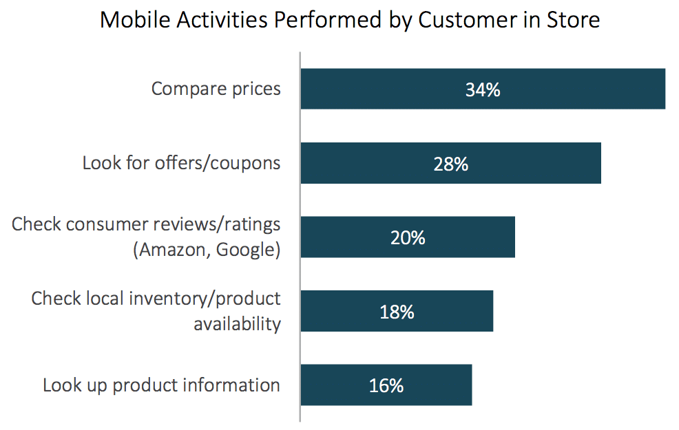 Mobile mandate—63% use phones for product research while in-store