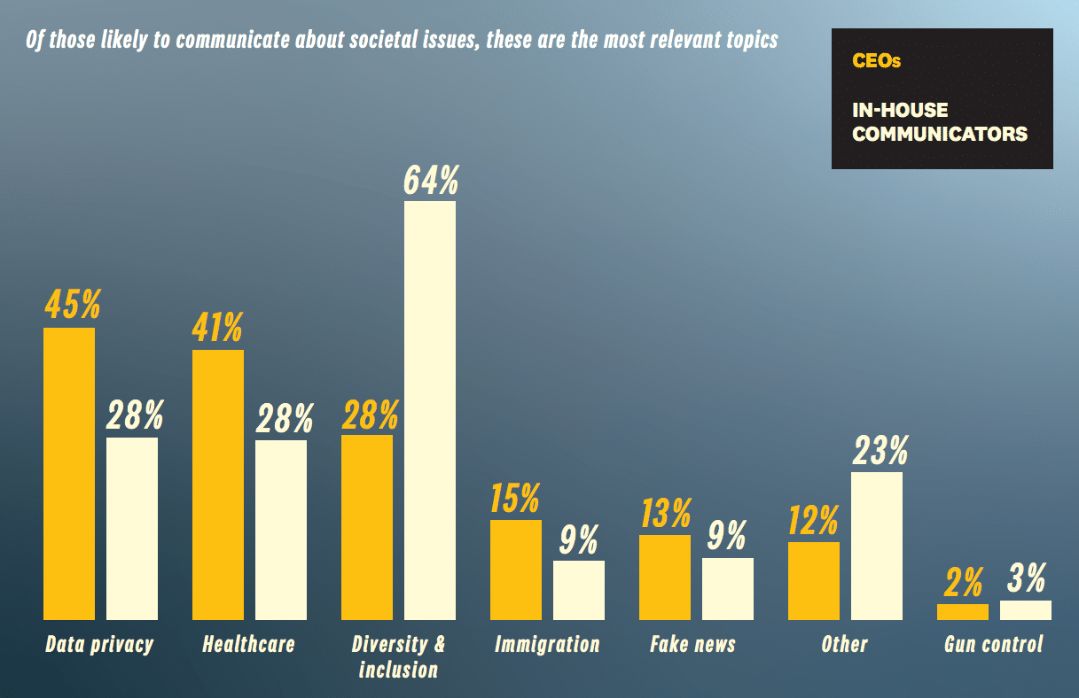 PR pros say tech keeps us more engaged, but also more misinformed and polarized