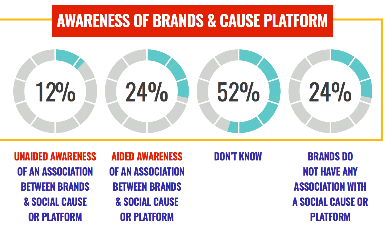 Brand-backed cause marketing isn't clicking with Gen Z—what's going wrong?
