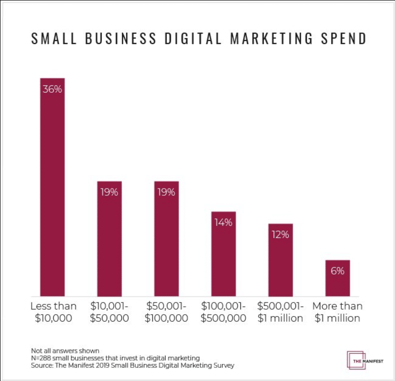 Small biz marketing—only 6% of SMBs focus on retaining customers