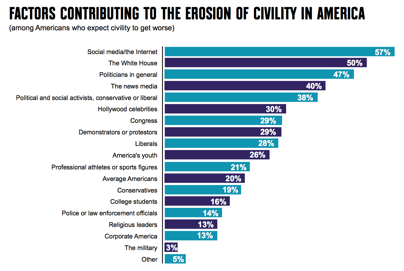"""Civility remains a """"major""""problem inAmerica—and social media is only making it worse"""
