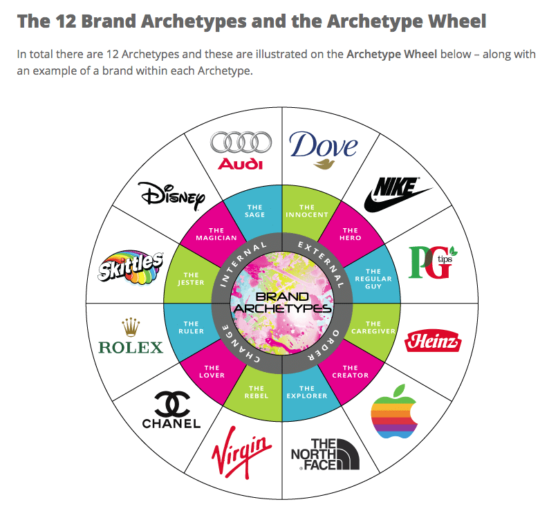 Find your brand archetype to boost your business image