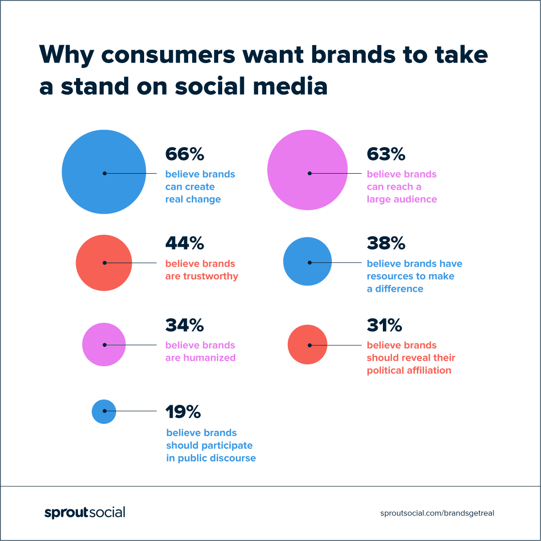 Brands are taking societal stands, like consumers want—so why are we so skeptical?