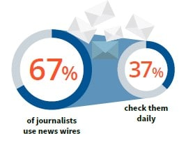 news-agency and press-release-feed news wires