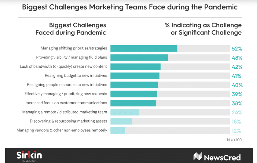 New data reveals marketers' key challenges during COVID-19 crisis