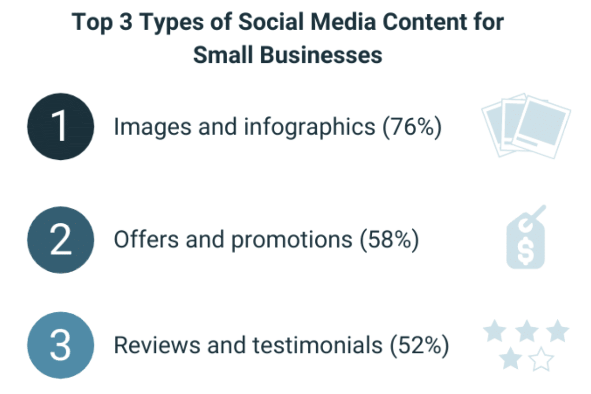 Most small businesses manage social media in-house—but do they post often enough?