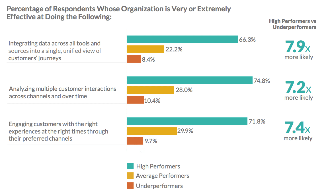 Companies still struggling with measuring CX ROI—what leading brands are doing it right?