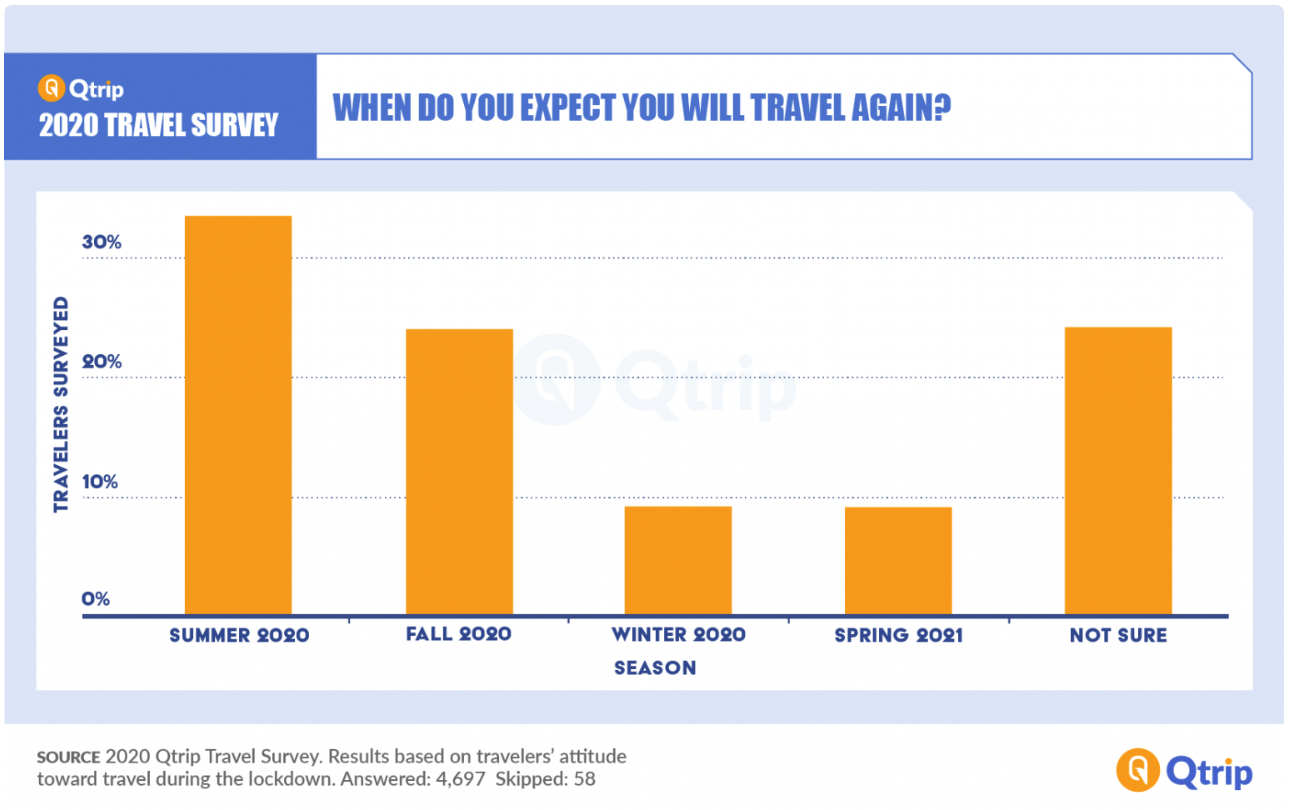 Most Americans planning to travel soon, but two-thirds remain concerned about COVID-19