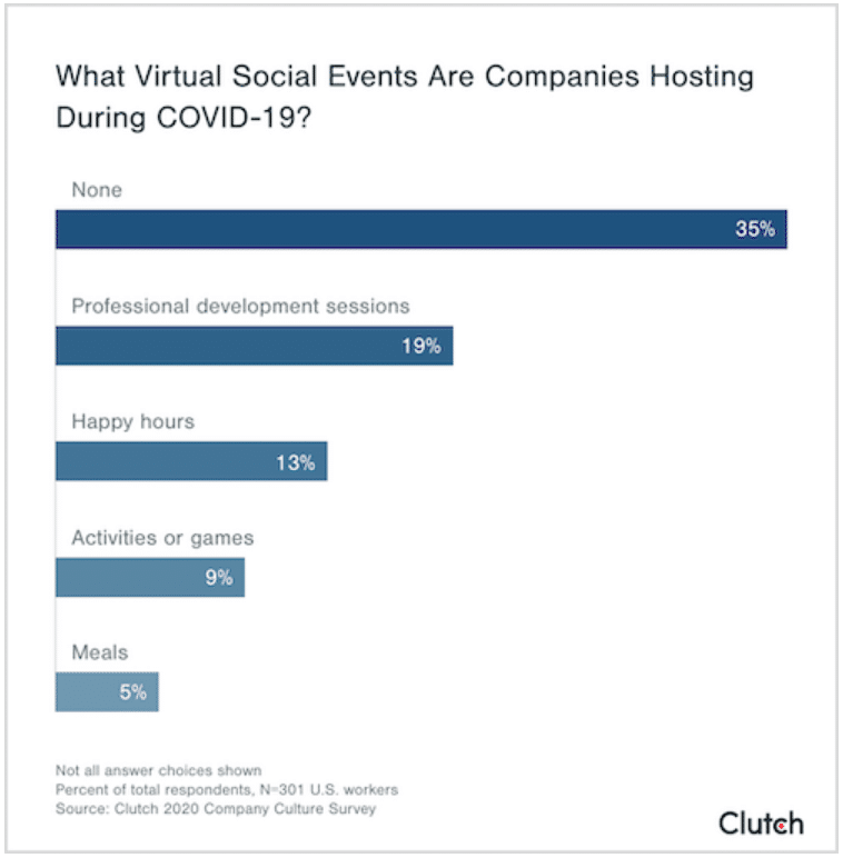 Despite virtual efforts, employees say workplace socializing has disappeared