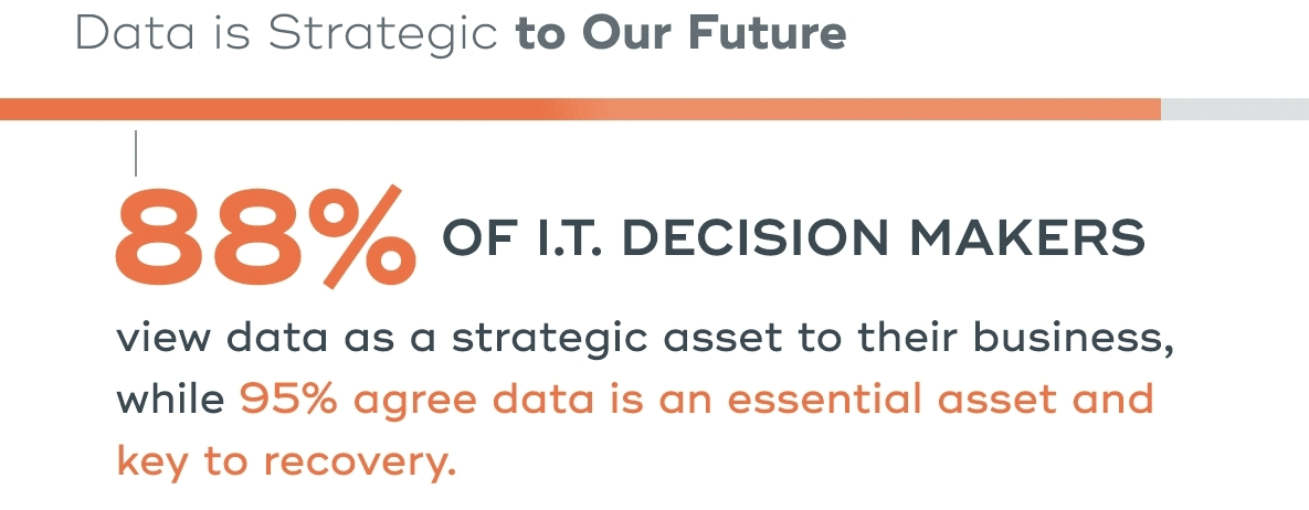 9 of 10 leaders say data is more important in the COVID age
