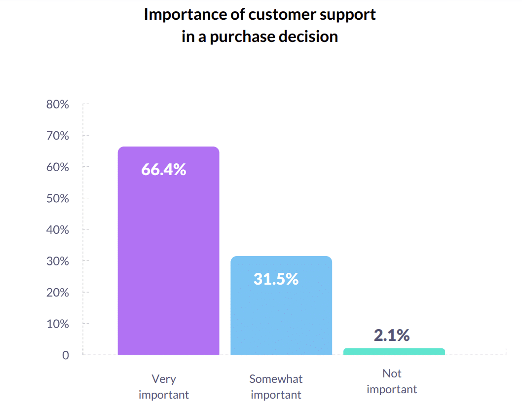 Why consumers expect better customer service during COVID