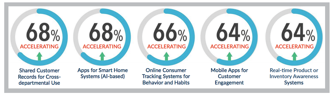 Brand loyalty drivers shift as consumers trade cost & quality for safety & personalization