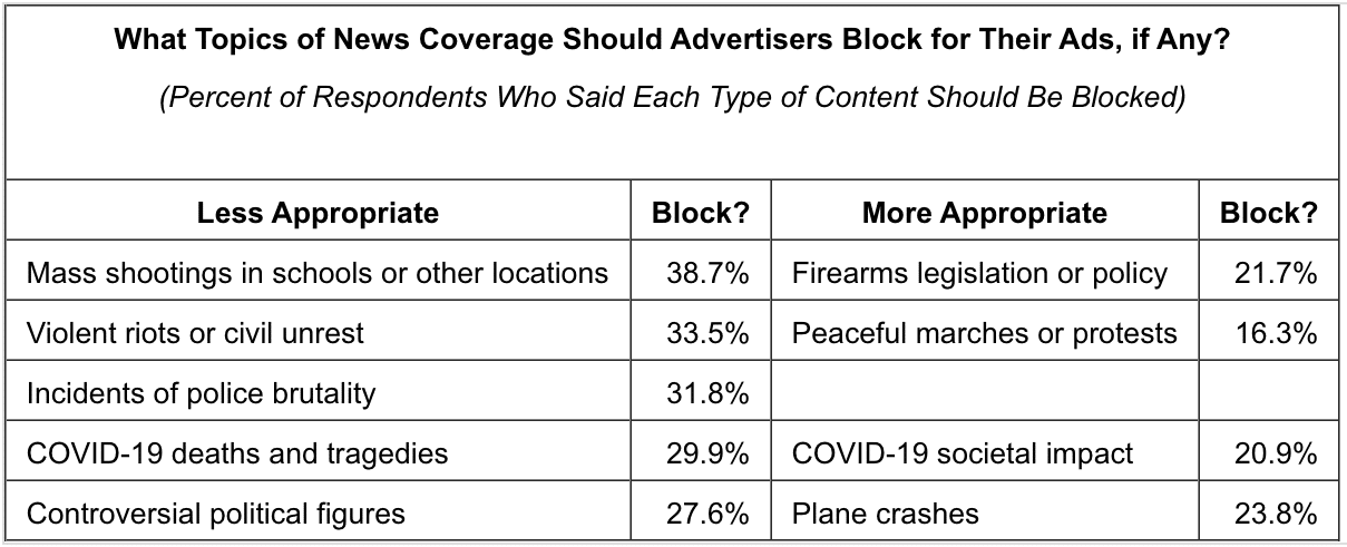 Consumers are savvy about brand safety issues in advertising