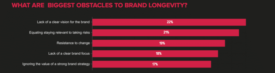 Brands expected to play a key role in economic and social recovery—4 key drivers of longevity