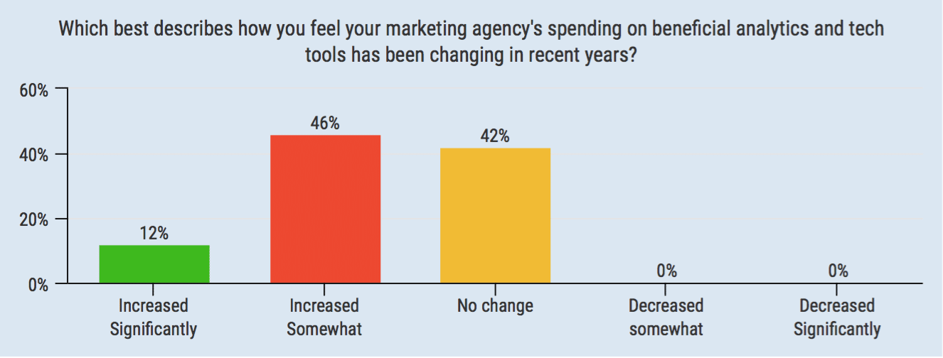 Agencies not responding to the technology needs of marketers
