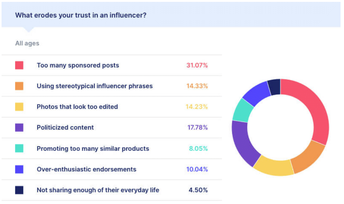 Do consumers trust social media influencers? Overcoming barriers to IM success