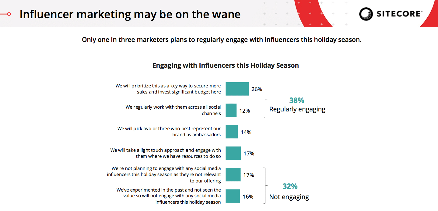 Season of reckoning: 4 in 10 brands say the 2021 holidays will make or break their business