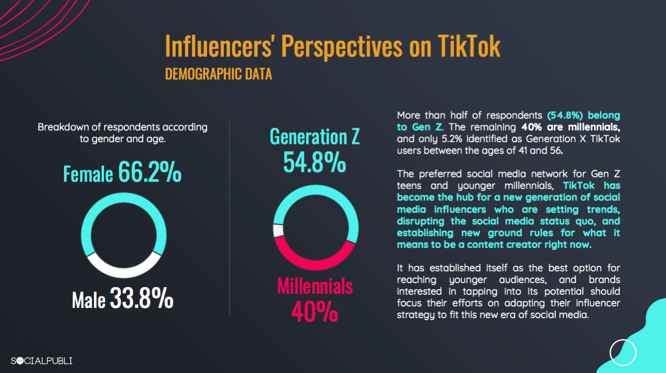 Influencers flock to TikTok during the pandemic—marketers seeking ways to cash in on trend