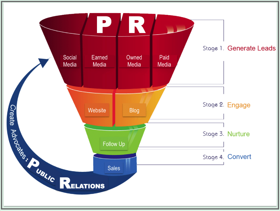 How to create a PR marketing funnel