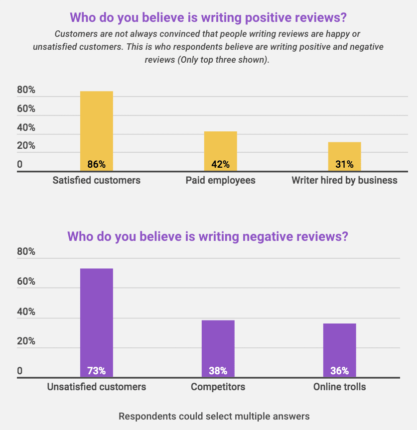 Most shoppers read reviews before making a purchase—is your brand getting good ones