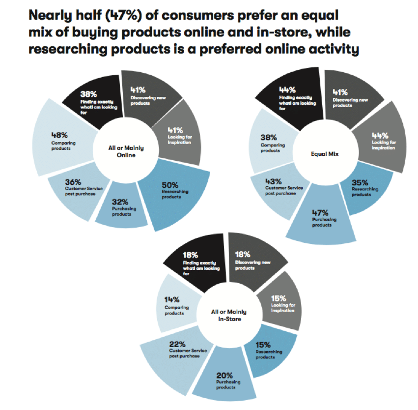 The why behind the buy: A new look at post-COVID consumer behaviors, expectations and concerns