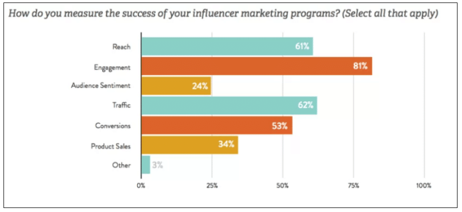 5 ways to help you manage your influencers